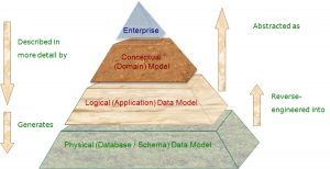 The Revival from the Enterprise Data Model
